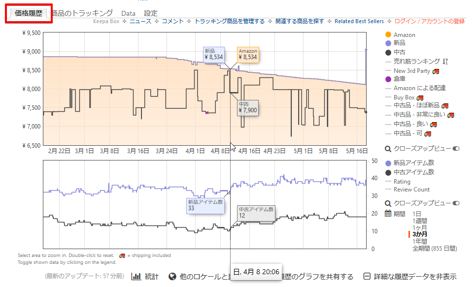 『Keepa - Amazon Price Tracker』の「価格履歴」タブ画面