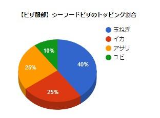Google Chartで作成した円グラフの画像