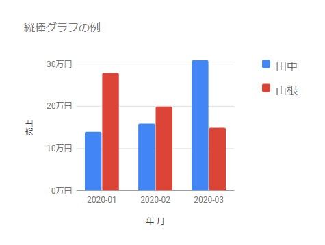 Google Chart を利用して作成したマテリアルデザインの縦棒グラフ